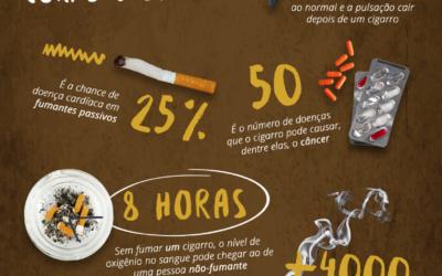 Os malefícios do cigarro para a saúde do corpo e da boca