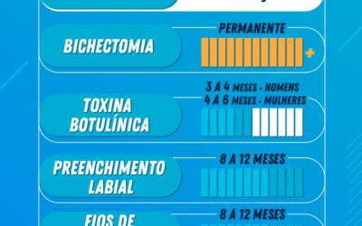 Bichectomia, clareamento dental, toxina botulínica: quanto tempo dura cada procedimento estético odontológico?